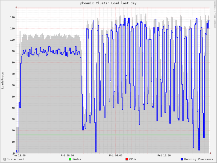 Cluster Load Per Processor over 1 day